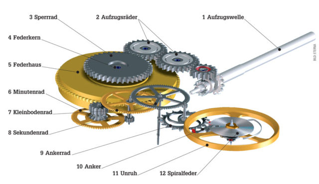 Mechanische uhren  Das mechanische Uhrwerk | Watchtime.net