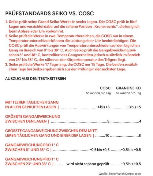 Prüfstandards Seiko vs. COSC