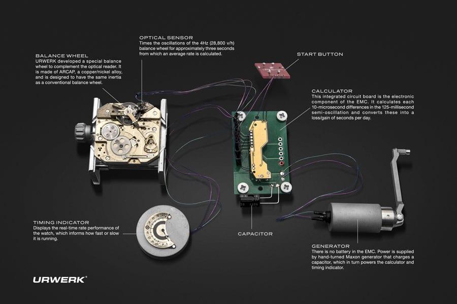 Konzept EMC Manufakturwerk