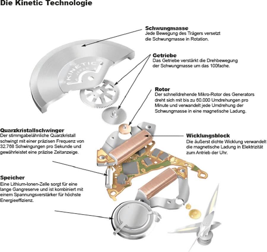 """Kinetic ist eine von Seikos """"Grünen Technologien"""", da sie keinen Batteriewechsel erfordert und das Beste aus mechanischem und elektronischem Uhrenbau kombiniert."""