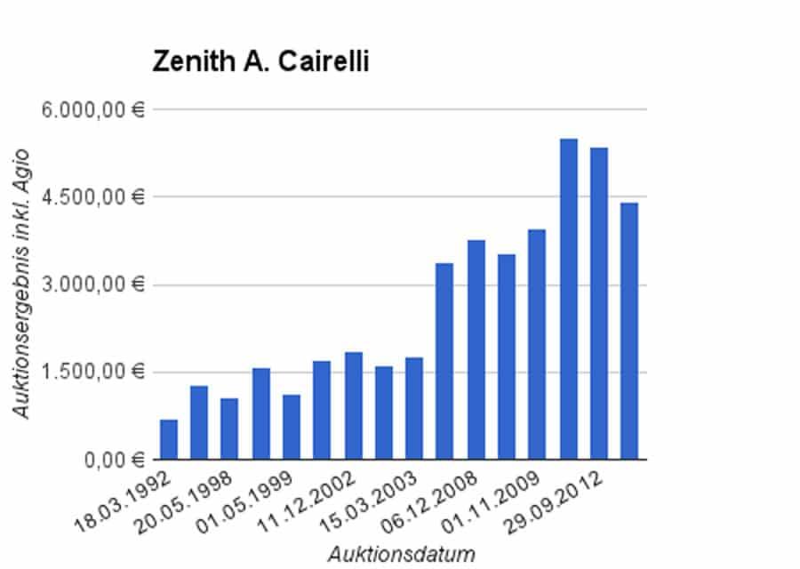 Entwicklung Auktionsergebnisse Zenith A. Cairelli Fliegeruhr