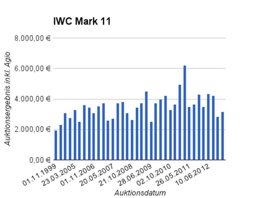 Entwicklung Auktionsergebnisse IWC Mark 11