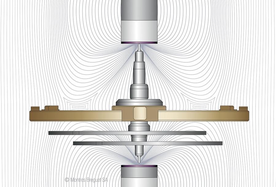 Magnetzapfen bei Breguet: Die Unruhwelle aus Karbonstahl wird positioniert durch Mikromagnete aus seltenen Erden, die hinter den Decksteinen liegen. Dabei ist einer der Magnete stärker als der andere, sodass die Welle mit diesem in ständiger Berührung ist, mit dem anderen nicht