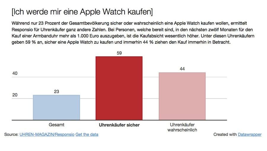 Unter Mechanikuhren-Liebhabern stößt die Apple Watch auf hohes Kaufinteresse.