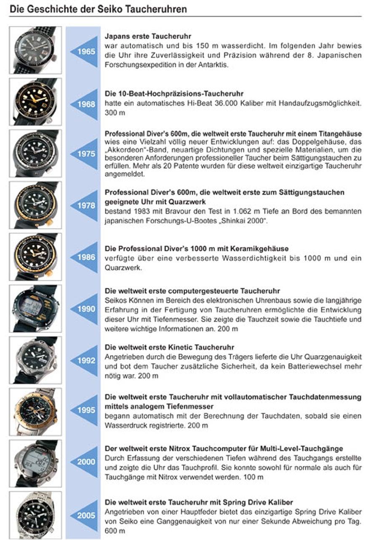Prospex: Die Geschichte der Seiko-Taucheruhren