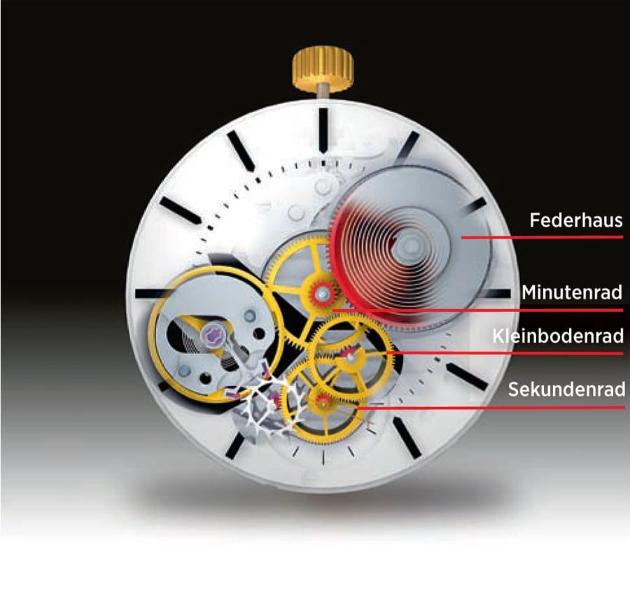 Der Weg durchs Uhrwerk: Das Federhaus als Energiespeicher und das Räderwerk