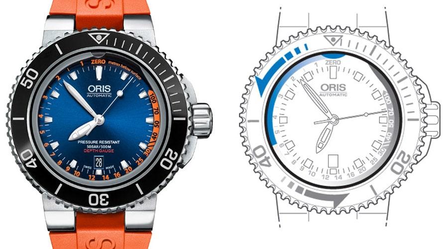 """So funktioniert der Tiefenmesser von Oris: In der Skizze rechts markiert der blaue Halbkreis unter """"Zero"""" den Eintrittspunkt des Wassers in die Rille im Deckglas. Je tiefer man taucht, desto weiter dringt das Wasser gegen den Uhrzeigersinn vor. Die Tauchtiefe liest man von der (im Original links) orangefarbenen Skala ab."""