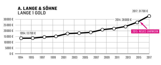 Die Preisentwicklung der Lange 1 von A. Lange & Söhne