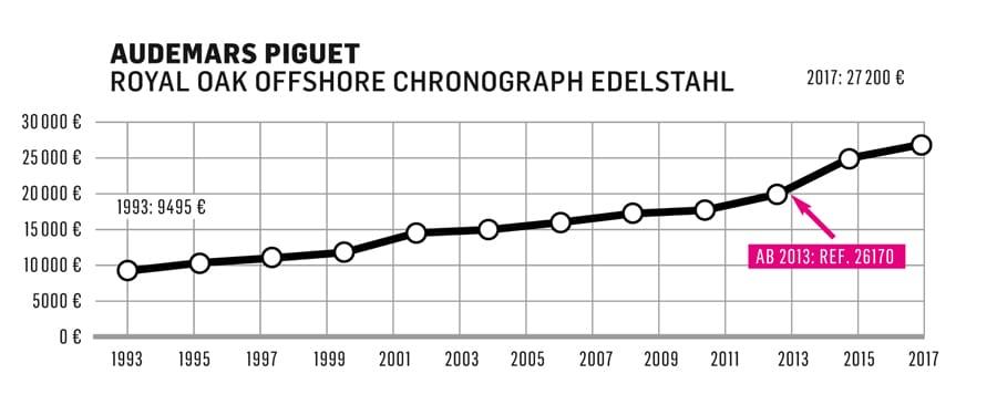 Die Preisentwicklung der Audemars Piguet Royal Oak Offshore von 1993 bis 2017