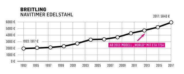 Die Preisentwicklung der Breitling Navitimer von 1993 bis 2017