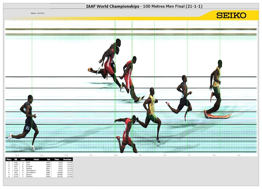 Mit 2.000 Bildern je Sekunde wird jeder Sportler bei der Überschreitung der Ziellinie festgehalten, die Hilfslinien zeigt, wann er diese überschritten hat.