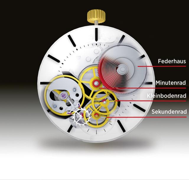 Der Weg durchs Uhrwerk: Energiespeicher und Räderwerk