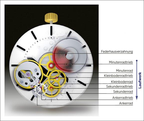 Über das Räderwerk - auch Geh- oder Laufwerk genannt - erfolgt die Kraftübertragung im Uhrwerk. Von ihm geht auch die Transformation zur Zeitanzeige aus.
