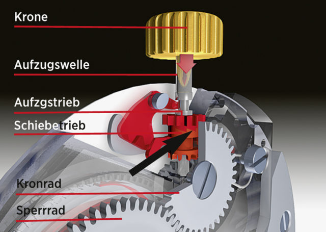 Kronenposition Handaufzug: Das Schiebetrieb (Pfeil) greift in das Aufzugstrieb und das dann ins Kronrad und Sperrrad ein