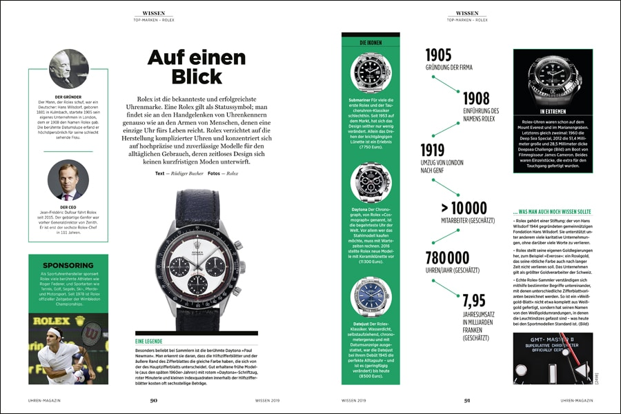 Markenkompass: Rolex