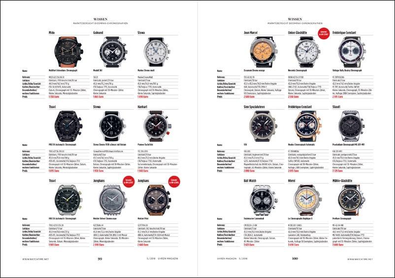 Produkt: Marktübersicht Bicompax-Chronographen
