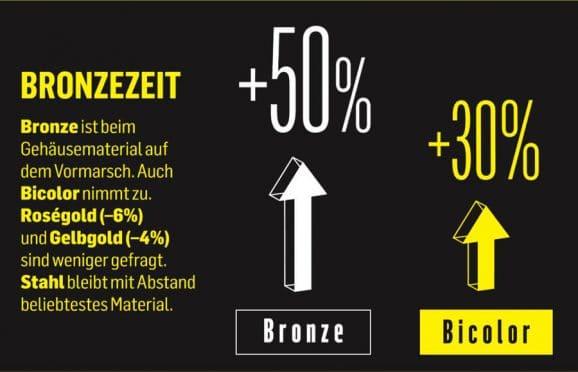 Bronze ist beim Gehäusematerial auf dem Vormarsch. Auch Bicolor nimmt zu. Roségold (–6%) und Gelbgold (–4%) sind weniger gefragt. Stahl bleibt mit Abstand beliebtestes Material.
