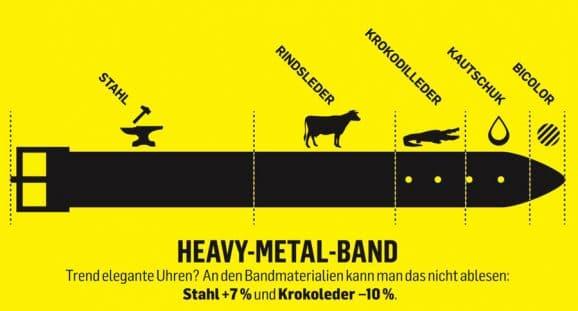 Trend elegante Uhren?An den Bandmaterialien kann man das nicht ablesen:  Stahl +7 % und Krokoleder –10 %.