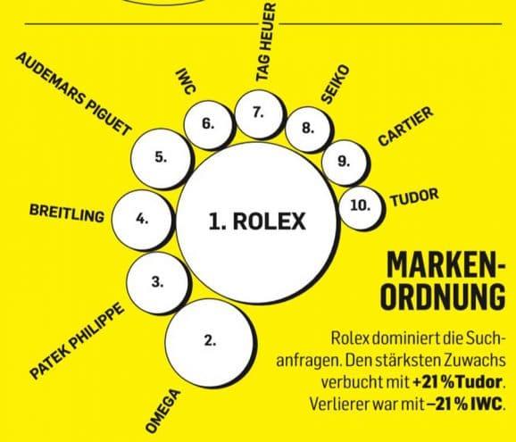 Rolex dominiert die Such- anfragen. Den stärksten Zuwachs verbucht mit +21 %Tudor.  Verlierer war mit –21 % IWC.