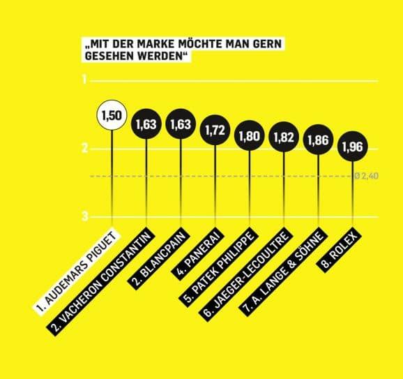 Chronos-Studie zum Thema Markenbegehrlichkeit: Mit einer Audemars Piguet am Handgelenk möchten die deutschen Uhrenkäufer am liebsten gesehen werden