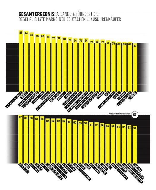 Markenbegehrlichkeits-Index 2019: Die begehrlichsten Uhrenmarken der deutschen Uhrenkäufer