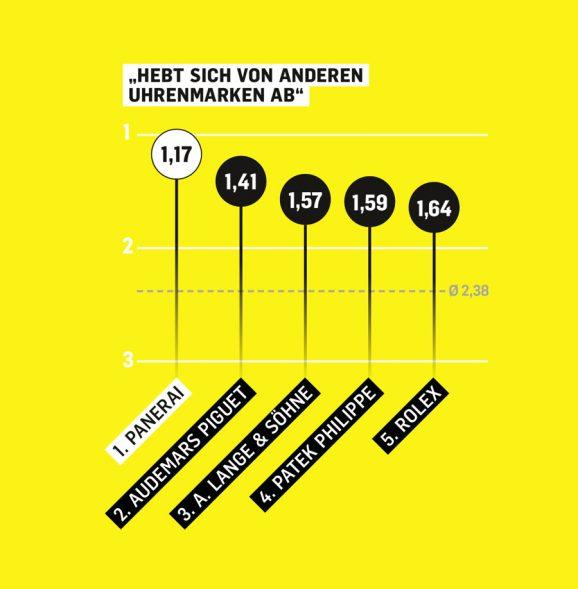Markenbegehrlichkeit: Diese Uhrenmarken heben sich nach Meinung der deutschen Uhrenkäufer besonders deutlich von anderen ab