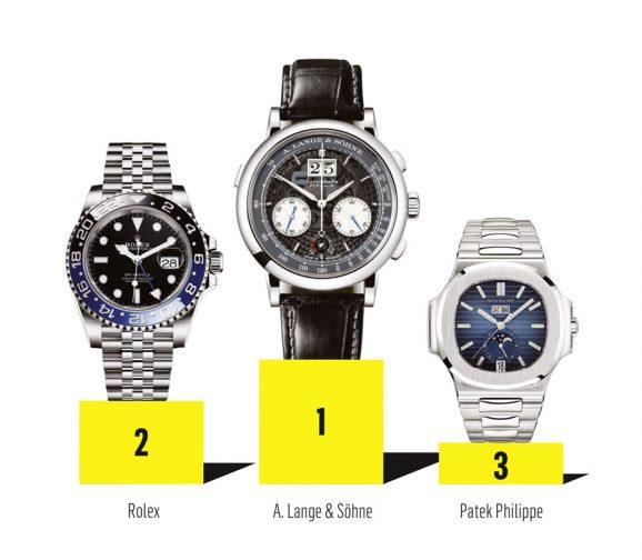 Markenbegehrlichkeit: Die drei begehrlichsten Uhrenmarken der deutschen Uhrenkäufer