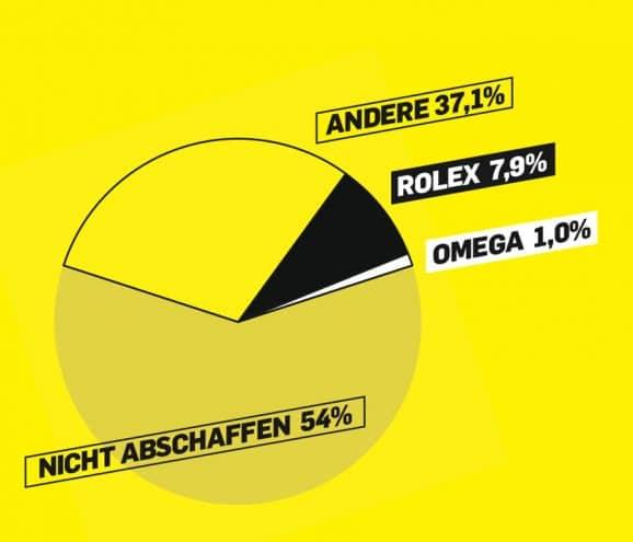 """""""Welche Marke würden Sie abschaffen?"""" Hier nennen knapp acht Prozent Rolex, nur ein Prozent Omega"""