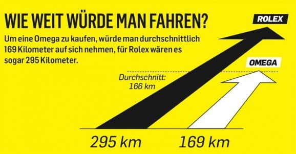 Wie weit würde man fahren, um eine Rolex oder Omega zu kaufen?