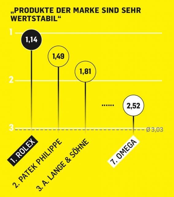 Beim Thema Wertstabilität ist Rolex absolute Benchmark, aber auch Omega liegt über dem Durchschnitt