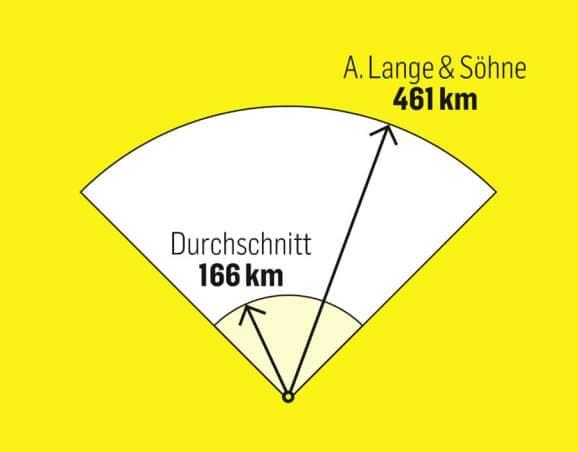 Markenbegehrlichkeit: Für den Kauf einer Lange-Uhr beim Konzessionär würden deutsche Uhrenkäufer im Schnitt über 460 km weit fahren