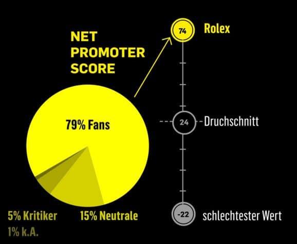 Sehr hohe Kundenzufriedenheit: Rolex hat den besten Net Promoter Score