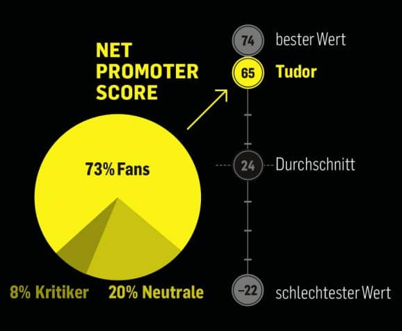 Guter Weiterempfehlungswert: Tudor hat den viertbesten Net Promoter Score der 44 abgefragten Uhrenmarken