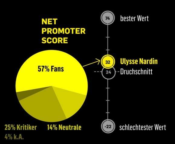 Klare Meinung: Ulysse Nardin hat verhältnismäßig viele Fans und Kritiker
