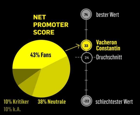 Net Promoter Score: Vacheron Constantin polarisiert kaum, die Zahl der Neutralen ist relativ hoch