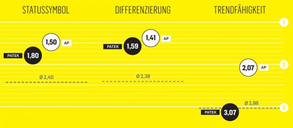 Vergleich Patek Philippe vs. Audemars Piguet: Wo AP stärker ist
