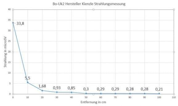 Grafik-Strahlungsmessung-Copyright: Felix Hallinger